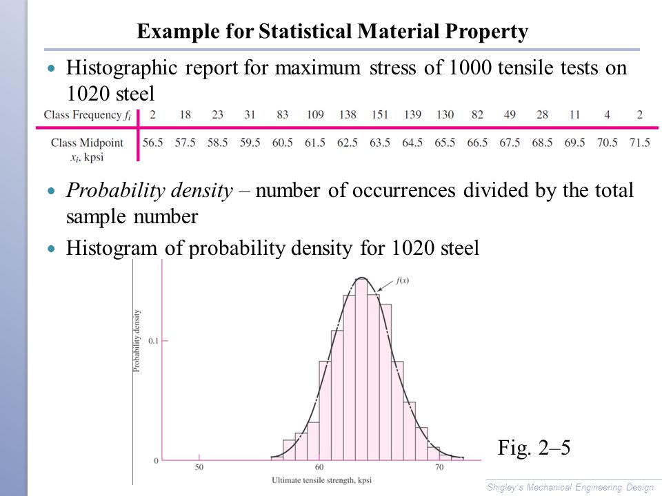 Example for Statistical Material Property
