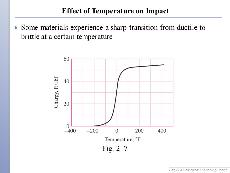 Effect of Temperature on Impact