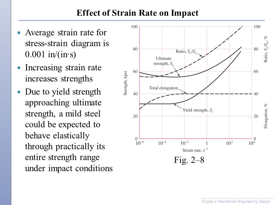 Effect of Strain Rate on Impact