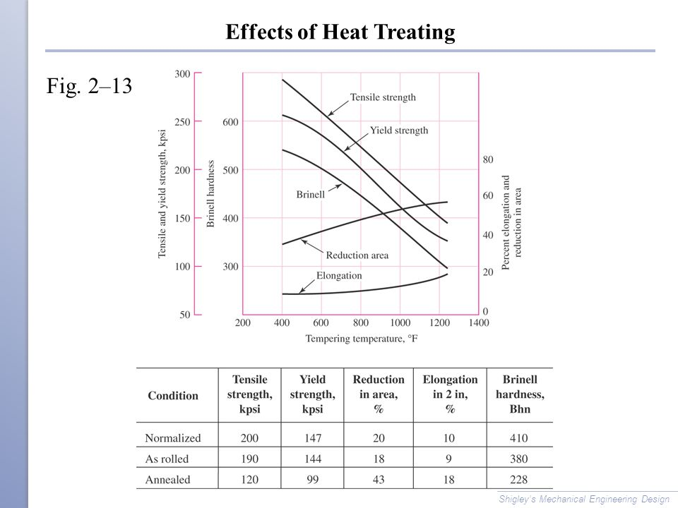 Effects of Heat Treating