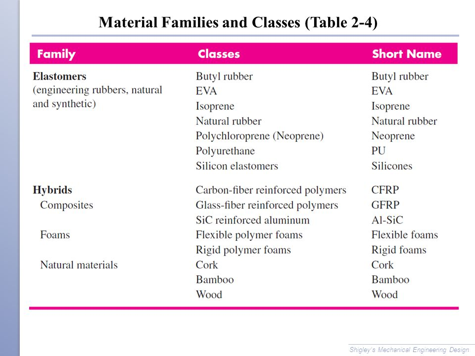 Material Families and Classes (Table 2-4)