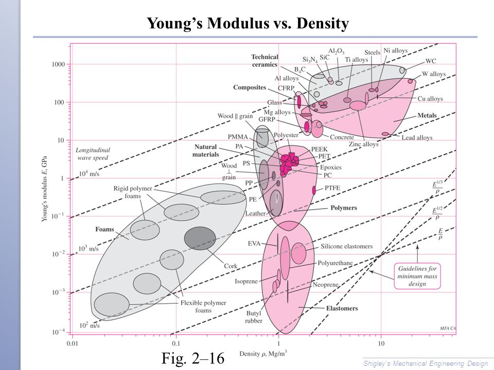 Young's Modulus vs. Density
