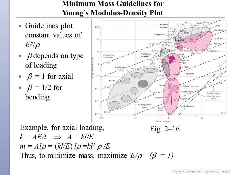 Minimum Mass Guidelines for Young's Modulus-Density Plot