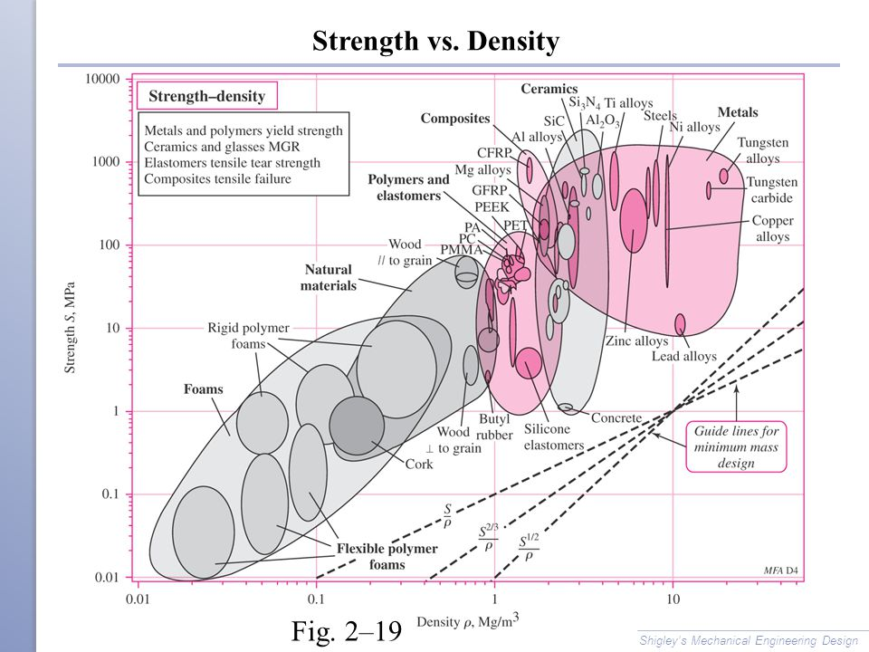 Strength vs. Density Fig. 2–19 Shigley's Mechanical Engineering Design