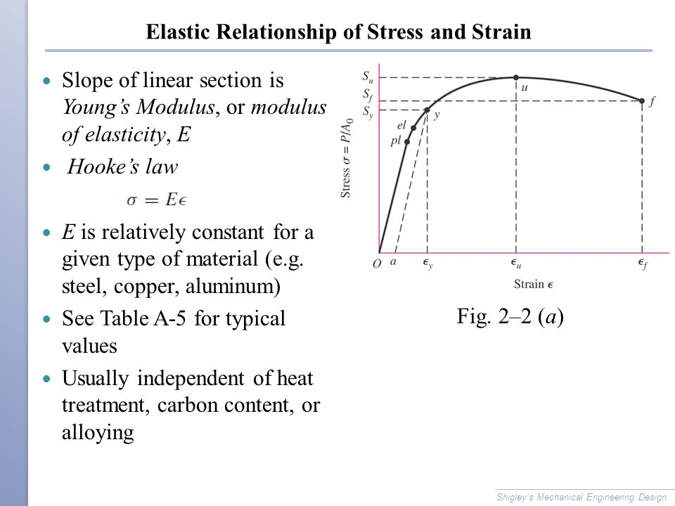 Elastic Relationship of Stress and Strain