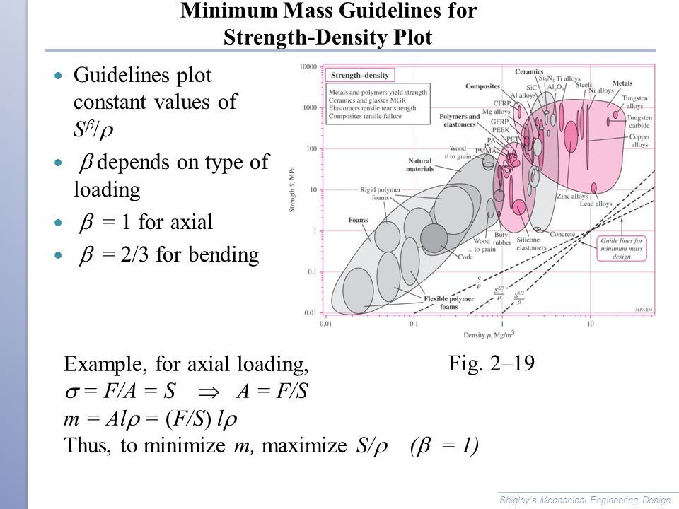 Minimum Mass Guidelines for Strength-Density Plot
