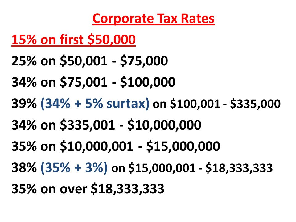 Corporate Tax Rates 15% on first $50,000. 25% on $50,001 - $75,000. 34% on $75,001 - $100,000. 39% (34% + 5% surtax) on $100,001 - $335,000.