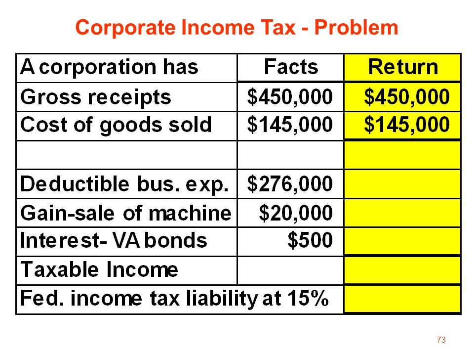 Corporate Income Tax - Problem
