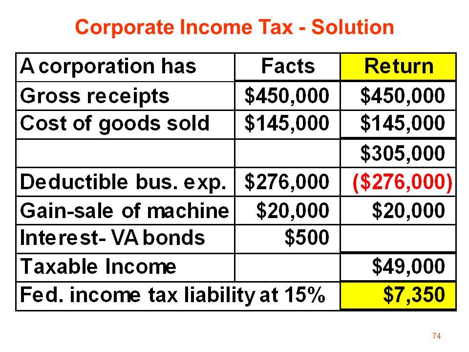 Corporate Income Tax - Solution