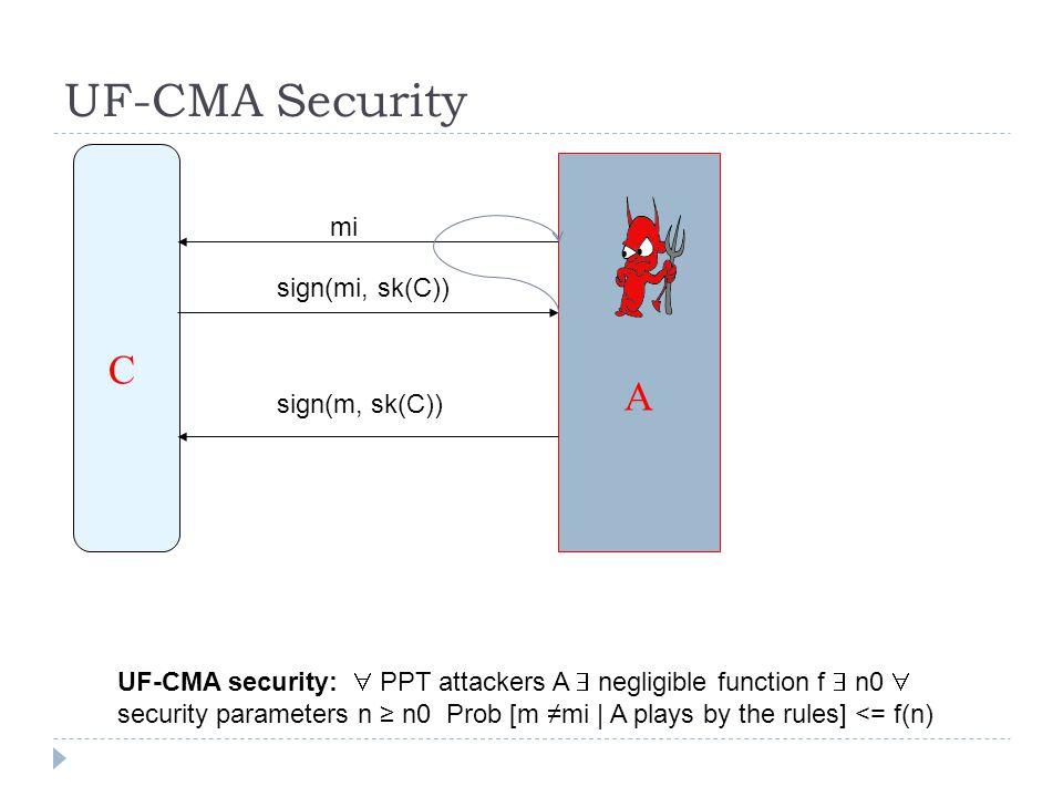 UF-CMA Security C A mi sign(mi, sk(C)) sign(m, sk(C))