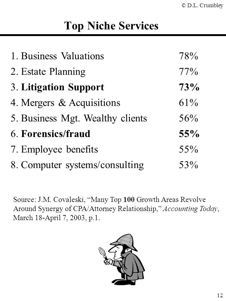 Top Niche Services 1. Business Valuations 78% 2. Estate Planning 77%