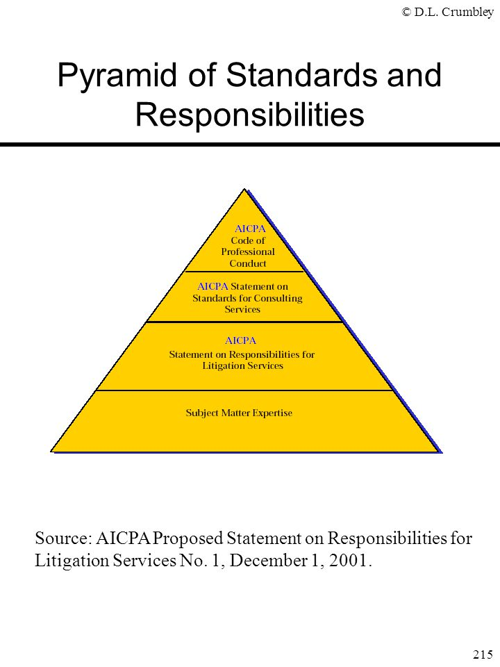 Pyramid of Standards and Responsibilities
