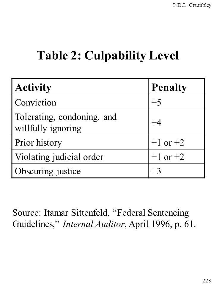 Table 2: Culpability Level