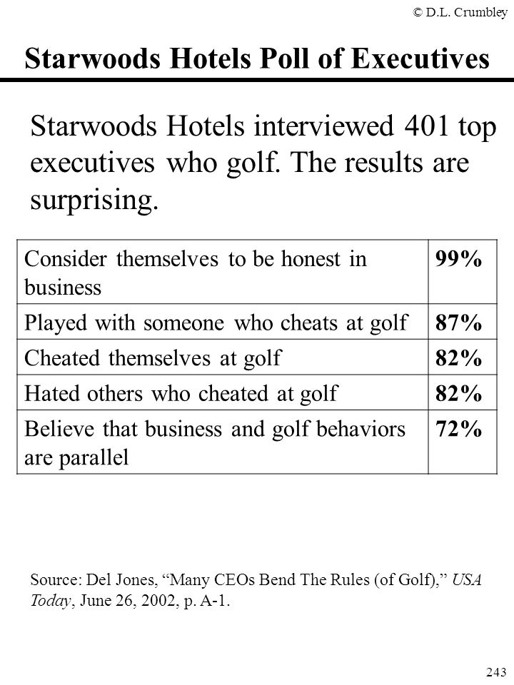 Starwoods Hotels Poll of Executives