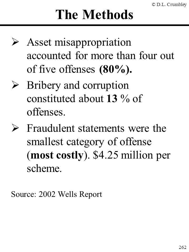 The Methods Asset misappropriation accounted for more than four out of five offenses (80%).