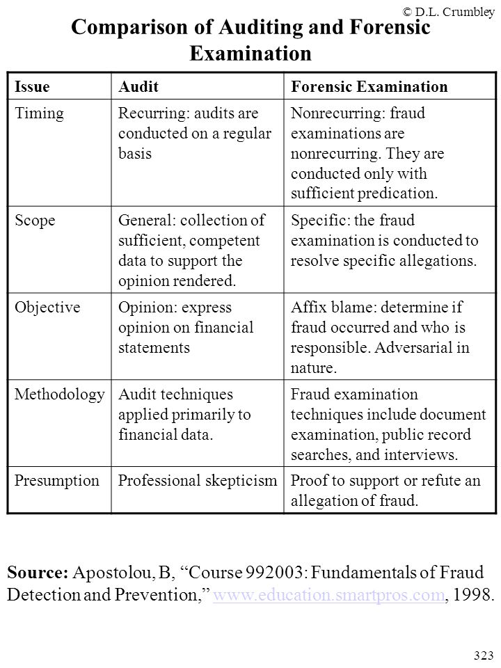Comparison of Auditing and Forensic Examination