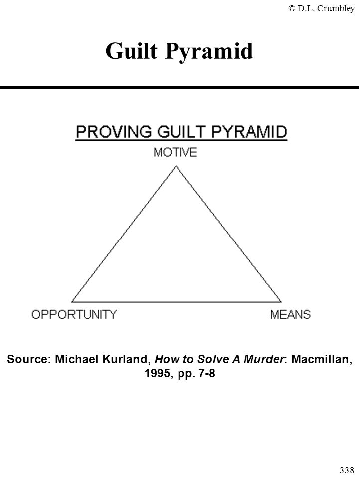Guilt Pyramid Source: Michael Kurland, How to Solve A Murder: Macmillan, 1995, pp. 7-8