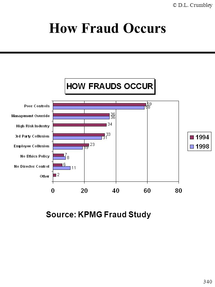 How Fraud Occurs Source: KPMG Fraud Study