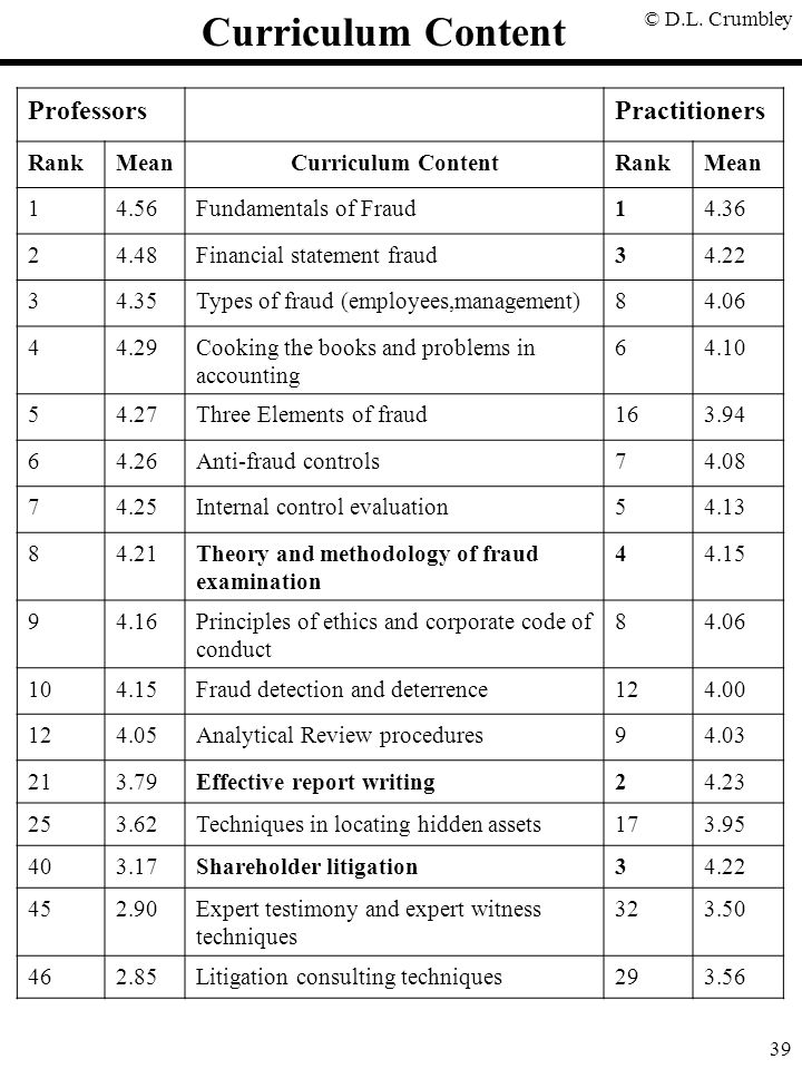 Curriculum Content Professors Practitioners Rank Mean