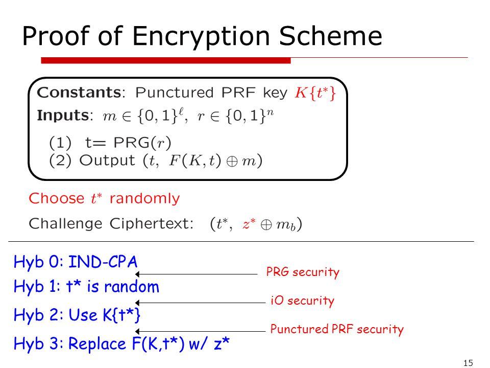 Proof of Encryption Scheme