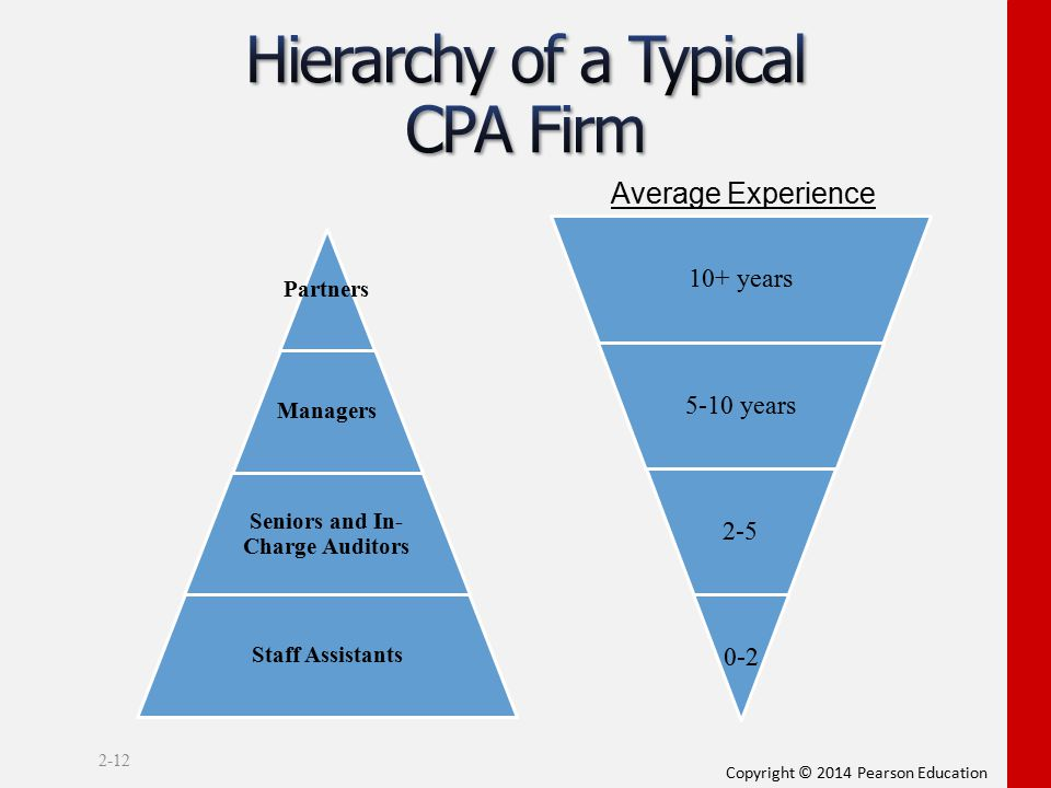 Hierarchy of a Typical CPA Firm