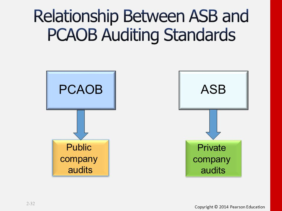 Relationship Between ASB and PCAOB Auditing Standards