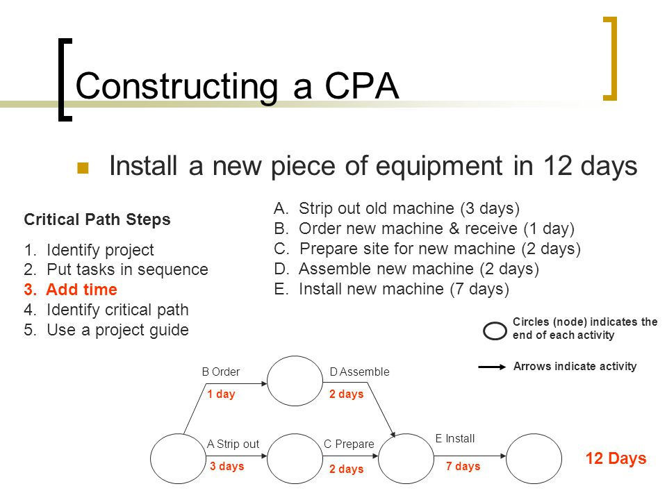 Constructing a CPA Install a new piece of equipment in 12 days