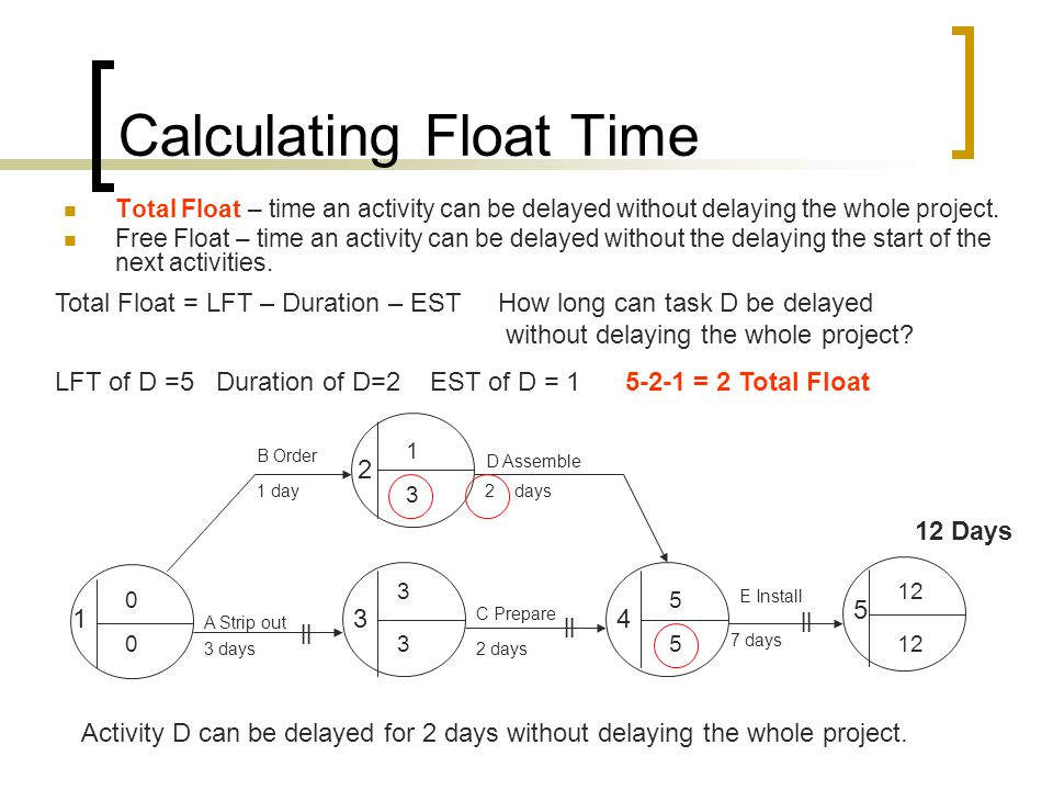 Calculating Float Time