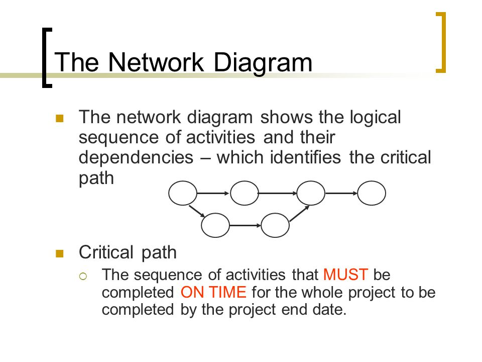 The Network Diagram The network diagram shows the logical sequence of activities and their dependencies – which identifies the critical path.