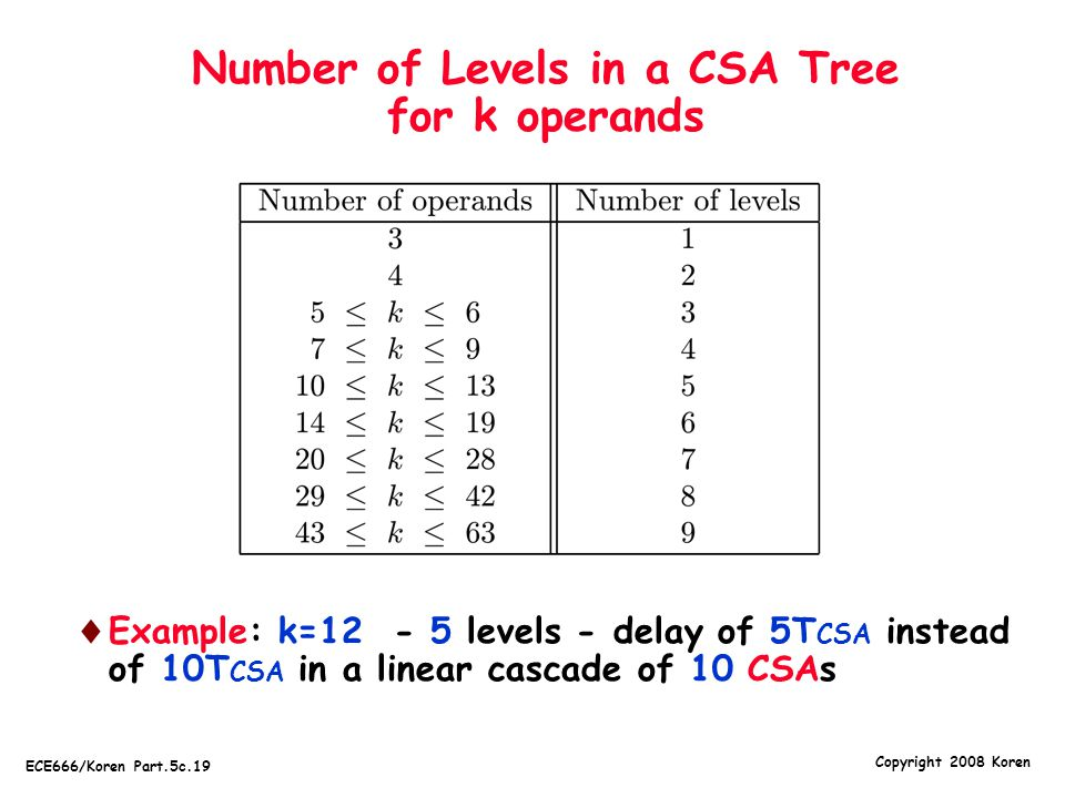 Number of Levels in a CSA Tree for k operands