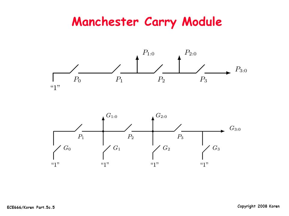 Manchester Carry Module