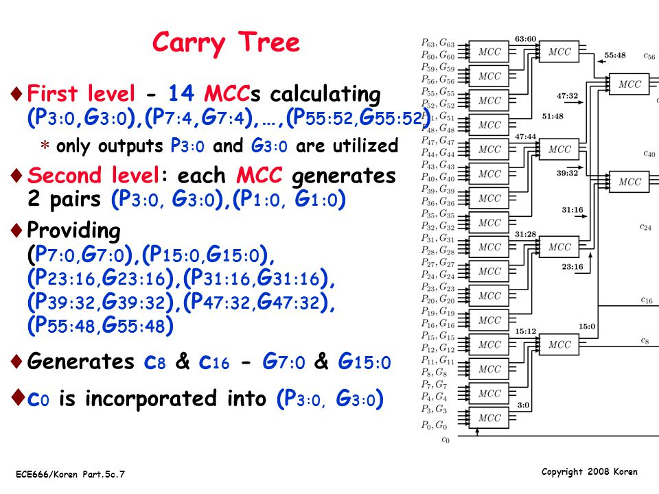 Carry Tree c0 is incorporated into (P3:0, G3:0)