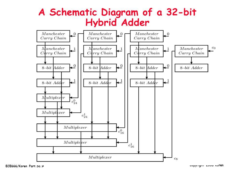 A Schematic Diagram of a 32-bit Hybrid Adder