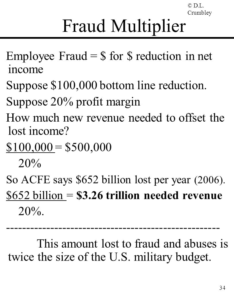 Fraud Multiplier Employee Fraud = $ for $ reduction in net income
