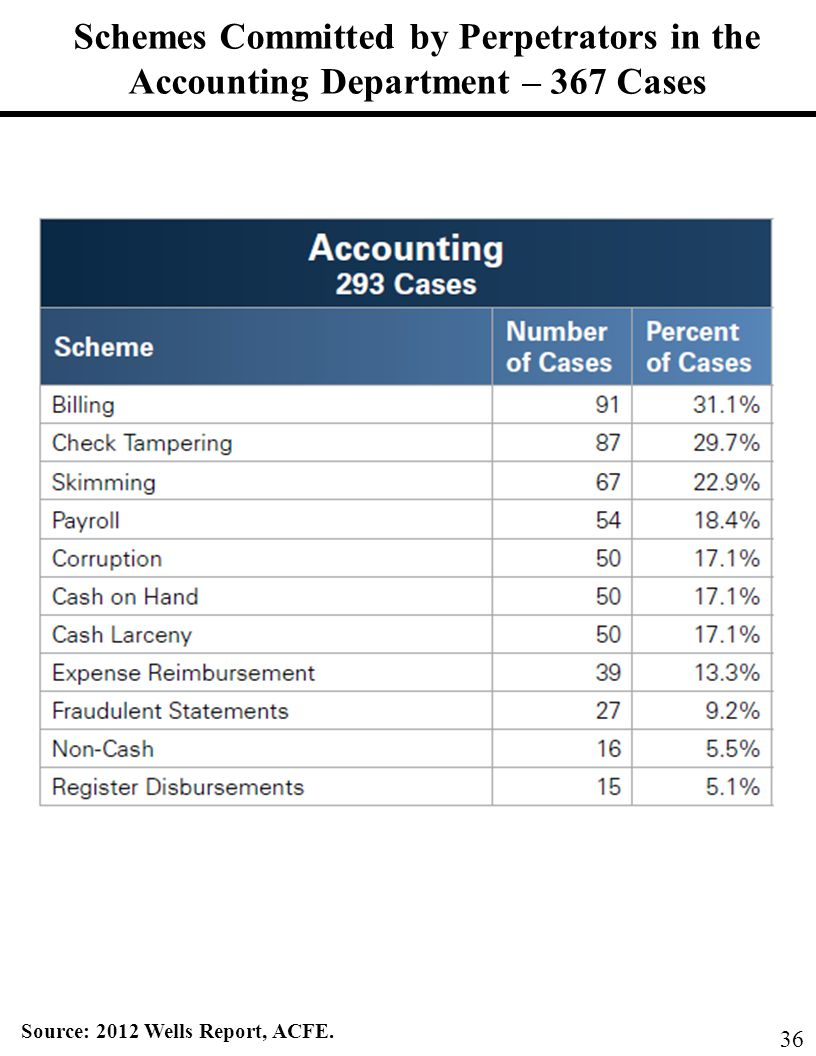 Schemes Committed by Perpetrators in the Accounting Department – 367 Cases