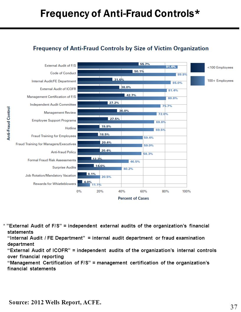 Frequency of Anti-Fraud Controls*