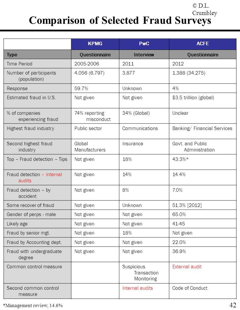 Comparison of Selected Fraud Surveys