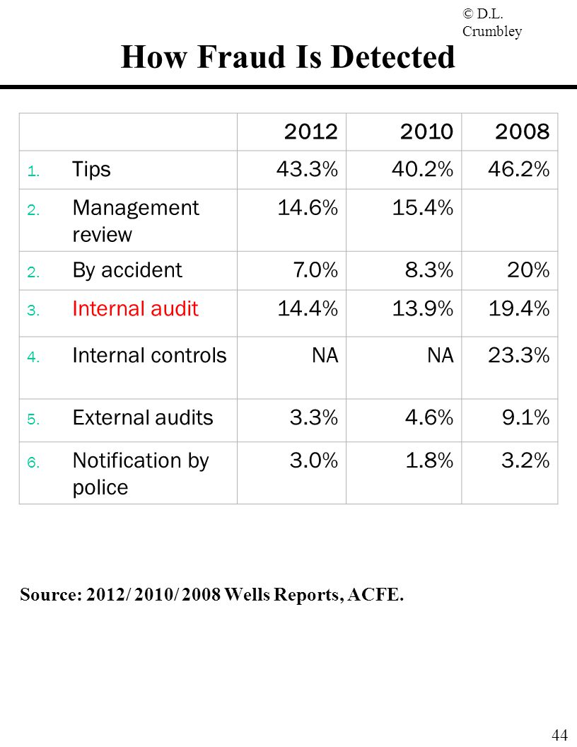 How Fraud Is Detected 2012 2010 2008 Tips 43.3% 40.2% 46.2%