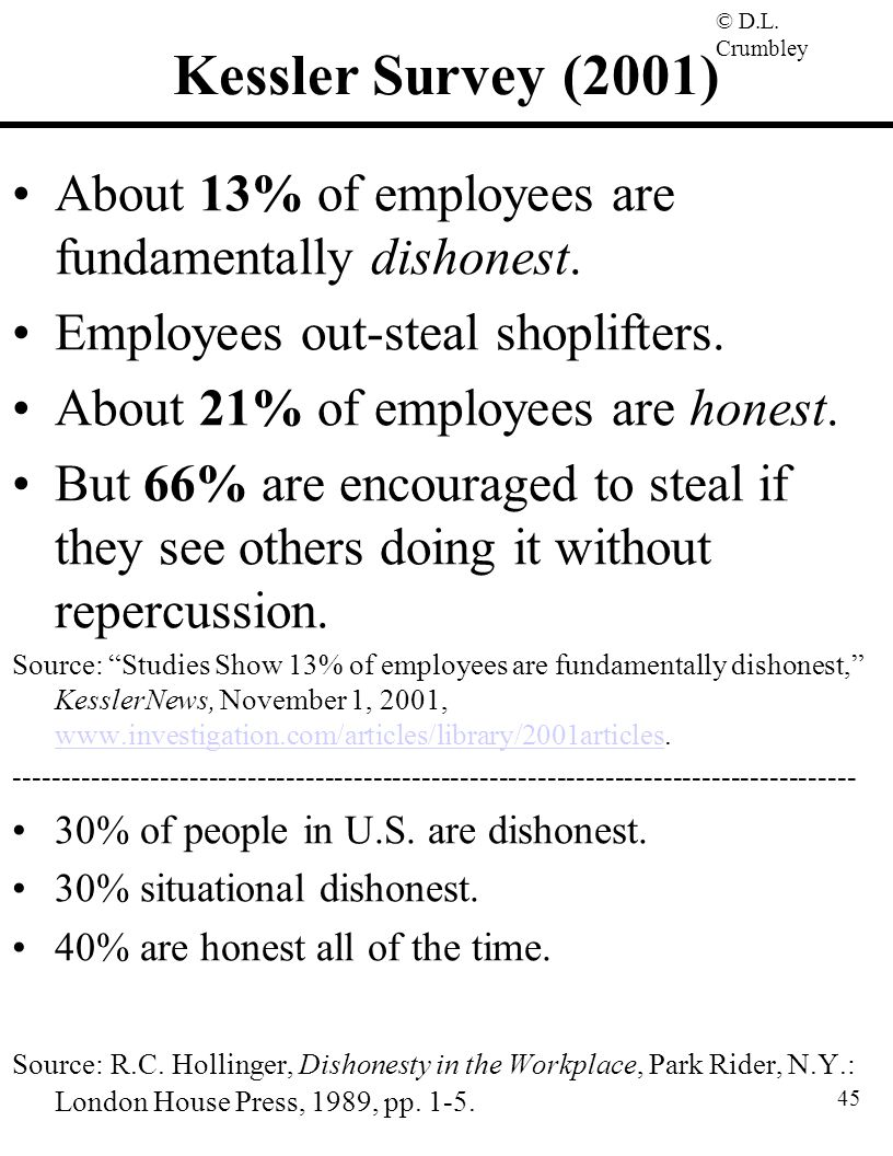 Kessler Survey (2001) About 13% of employees are fundamentally dishonest. Employees out-steal shoplifters.