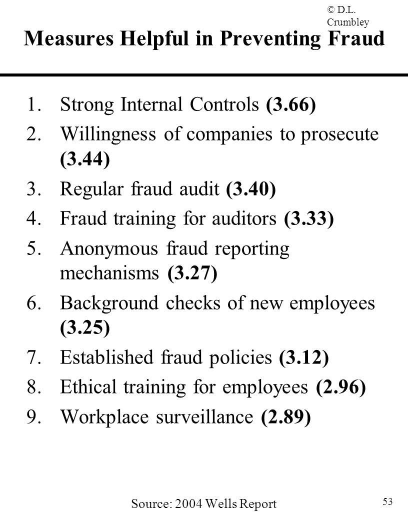 Measures Helpful in Preventing Fraud