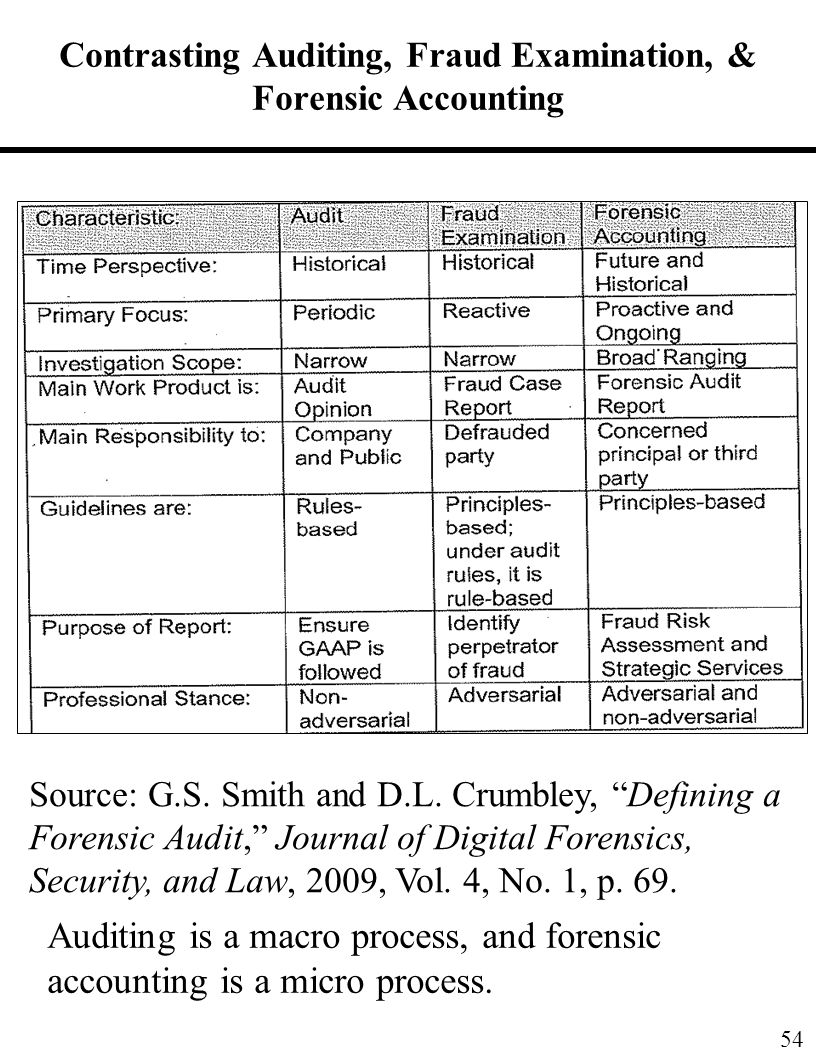 forensic accounting thesis topics