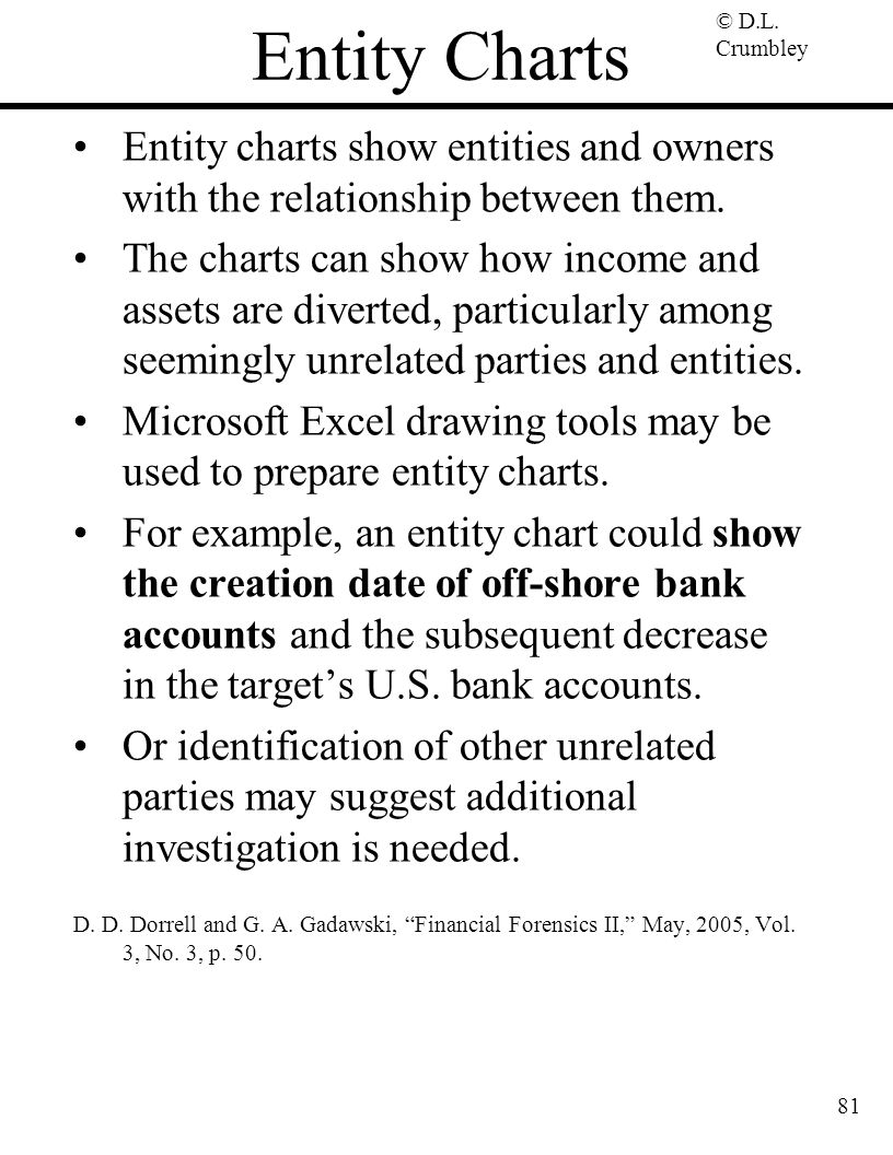 Entity Charts Entity charts show entities and owners with the relationship between them.