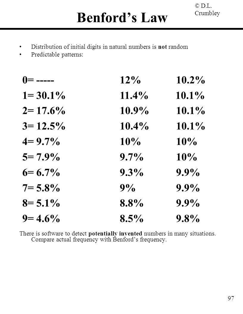 Benford's Law 0= ----- 1= 30.1% 2= 17.6% 3= 12.5% 4= 9.7% 5= 7.9%