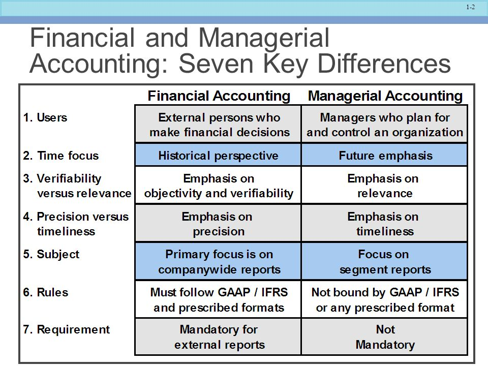 Financial and Managerial Accounting: Seven Key Differences