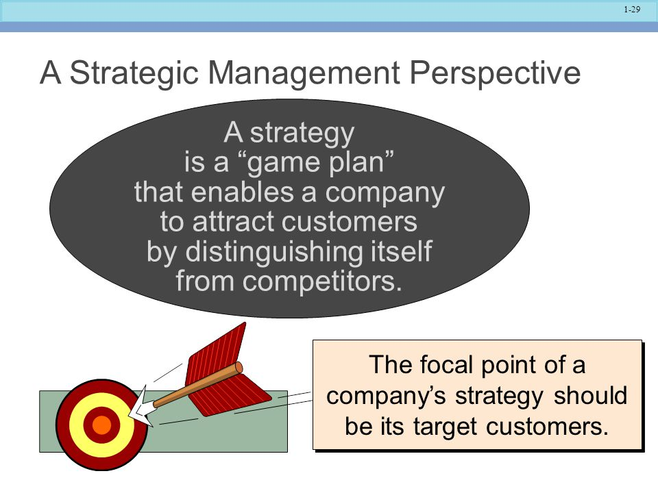 A Strategic Management Perspective