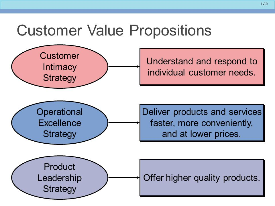 Customer Value Propositions