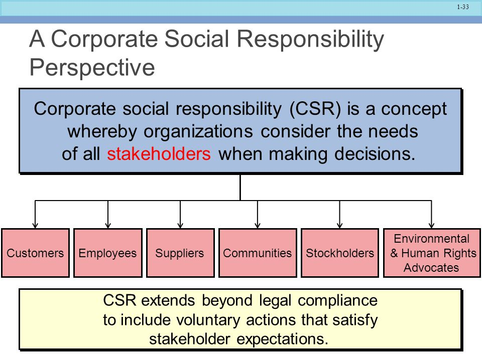 A Corporate Social Responsibility Perspective