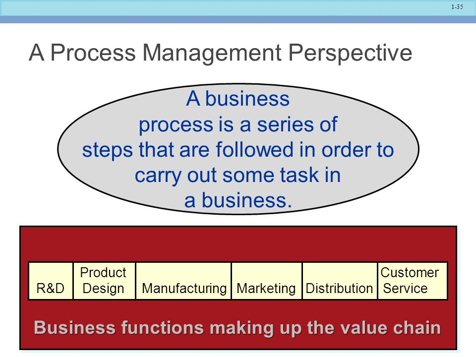 A Process Management Perspective