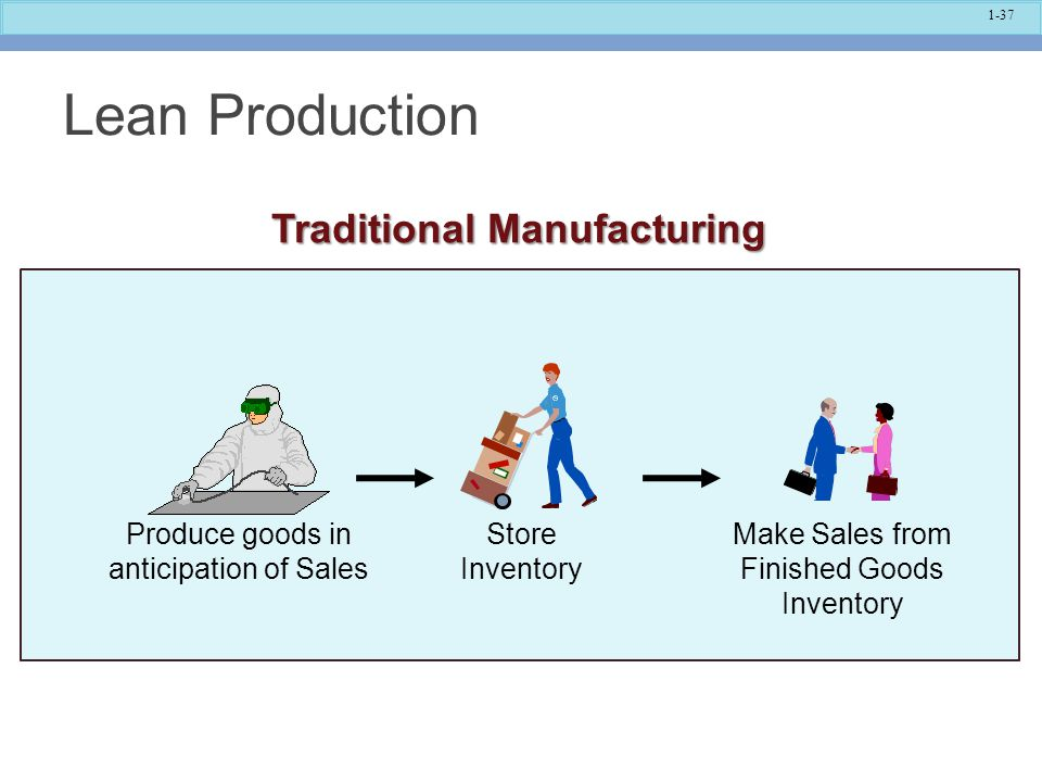 Lean Production Traditional Manufacturing Store Inventory