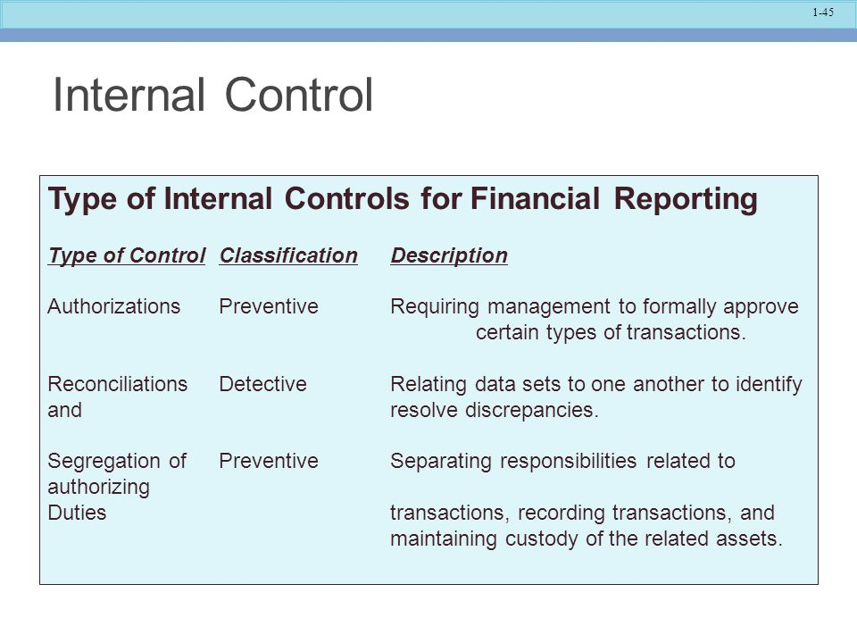 Internal Control Type of Internal Controls for Financial Reporting